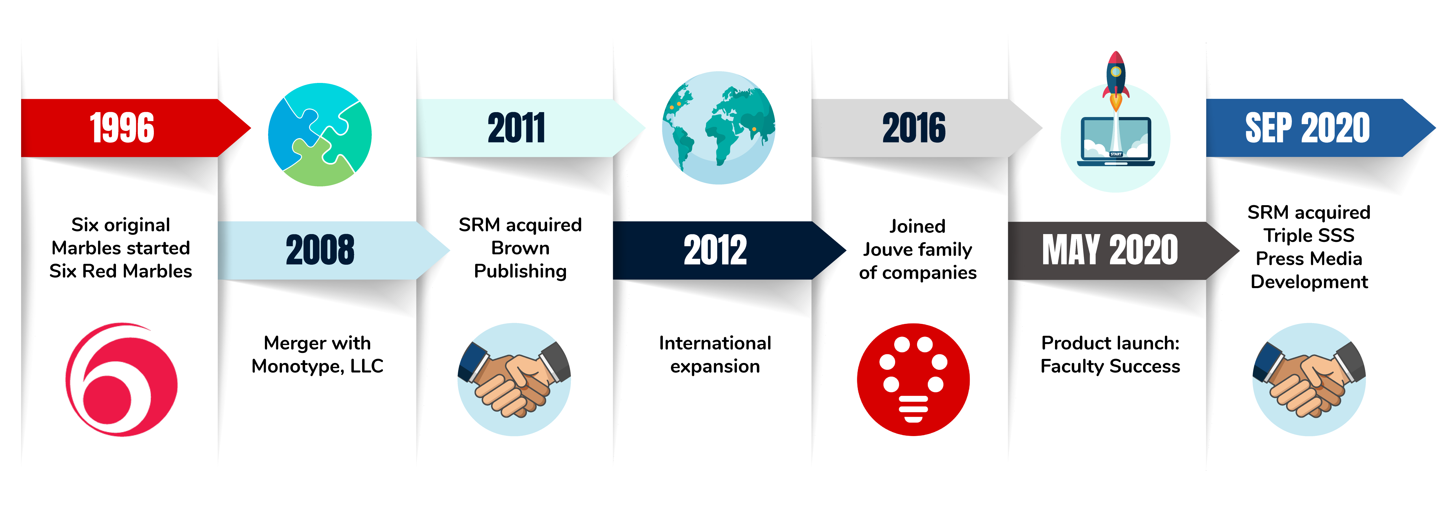 A brief timeline of SRM's history: 1996, founded; 2008, merger with Monotype; 2011, acquired Brown Publishing; 2012 first international expansion; 2016, joined Jouve; 2020, launched Faculty Success and acquired Triple SSS Press